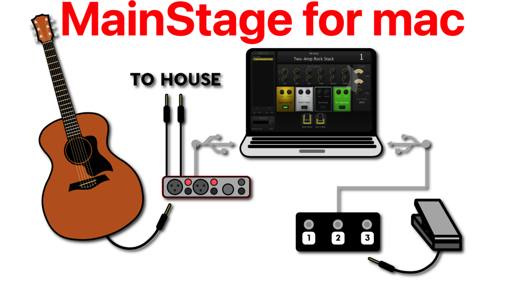 Apple MainStage 4 v3.4.4 Apple's Powerful Live Performance Software For Mac OS